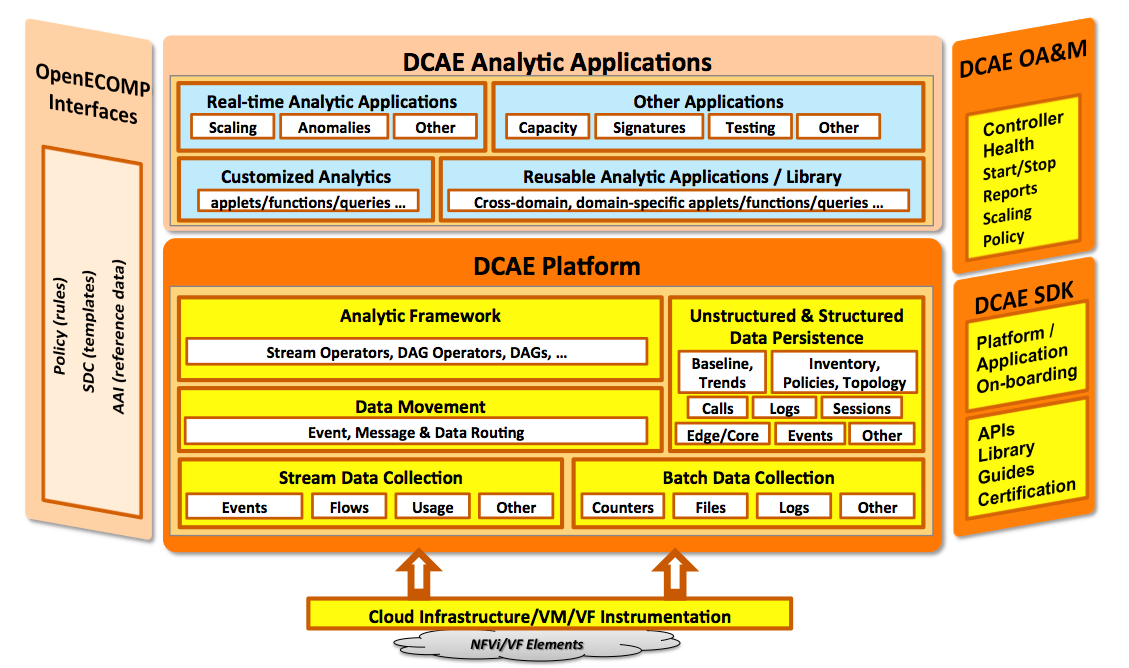 Data collection analytics and events dcae developer wiki figure 1 dcae platform high level architecture malvernweather Images
