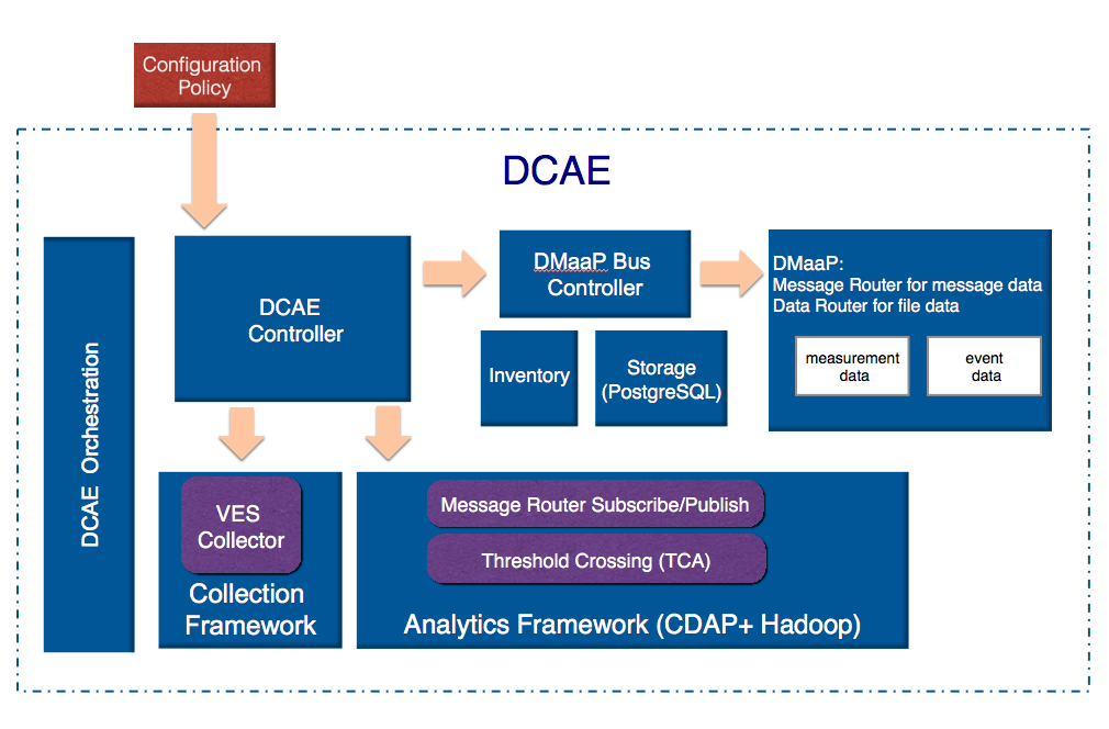 Data Collection, Analytics and Events (DCAE) - Developer Wiki