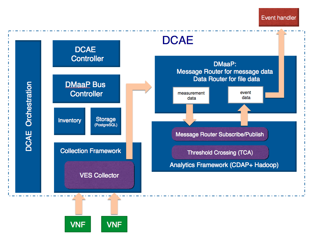 Data Collection Analytics And Events Dcae Developer Wiki Free Download Rg Wiring Diagram Push Pull Other Onap Components For Example The Policy Or Mso Subsystems Receive Alert From Dmaap Event Topic React Accordingly