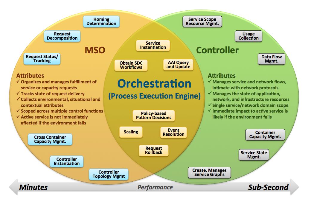 Master Service Orchestrator (MSO) - Developer Wiki - Confluence