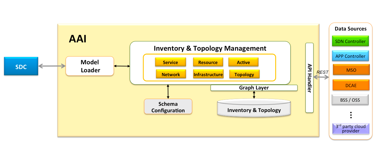 Inventory and topology management