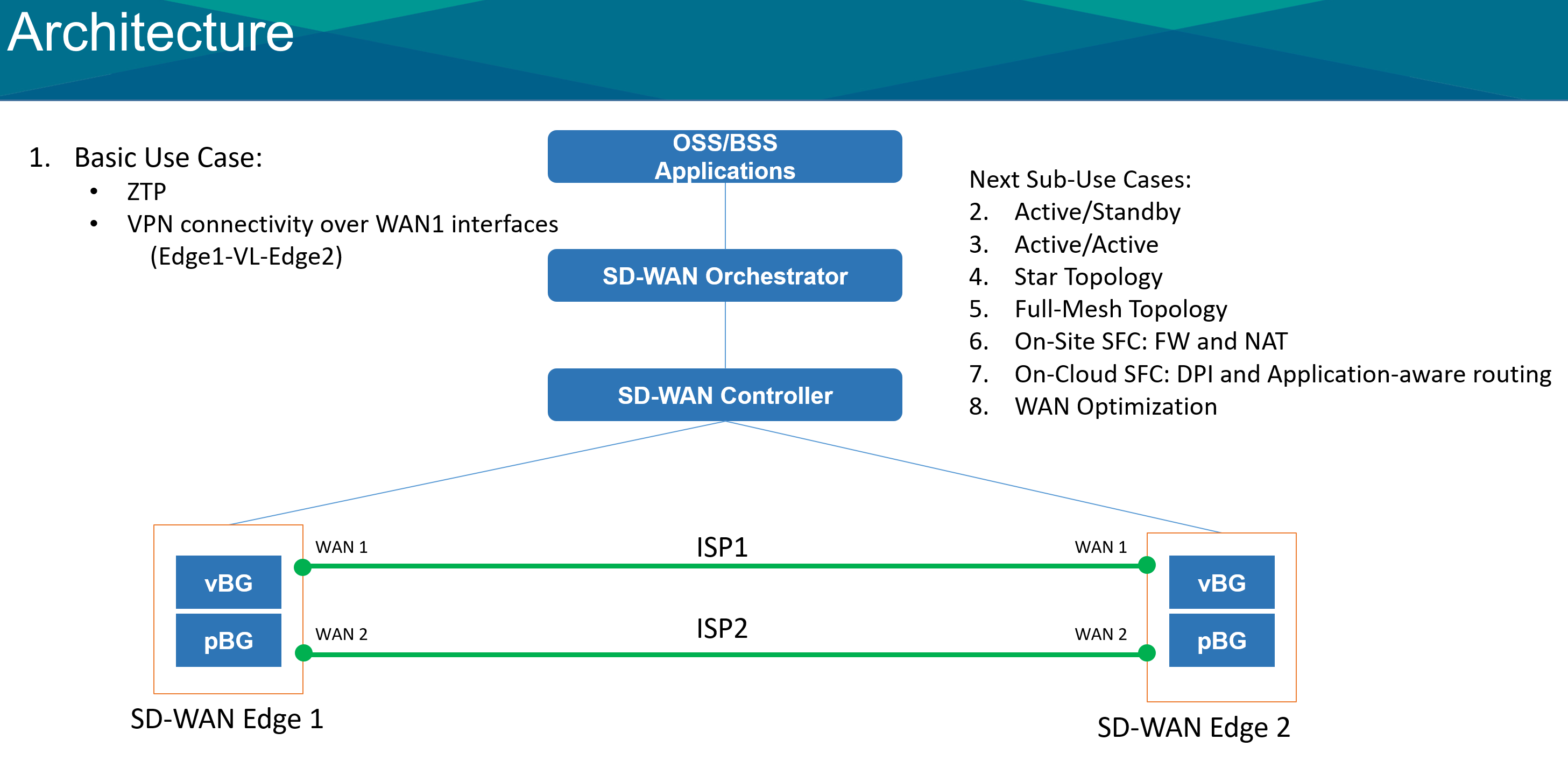 Use Case Proposal Sd Wan Developer Wiki Confluence Network Diagram For Internetbased Servers Scenario 4 With Internet Ztp Zero Touch Provisioning