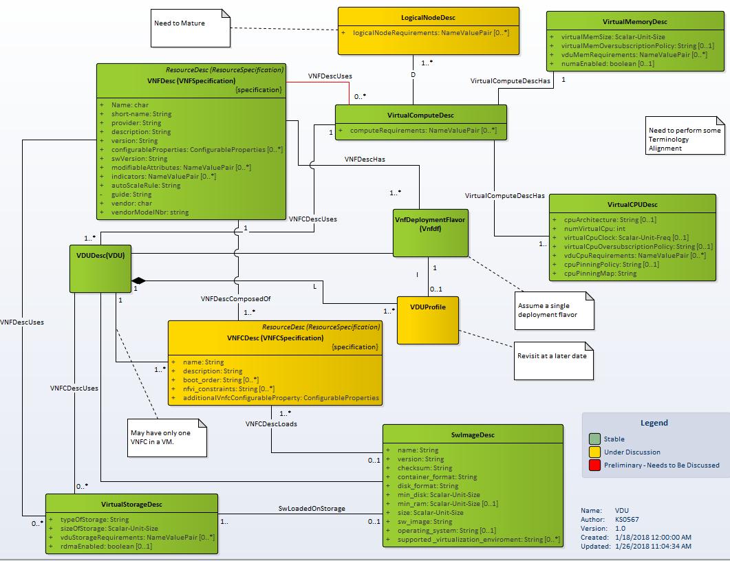 Vnf descriptor working uml developer wiki confluence ccuart Gallery