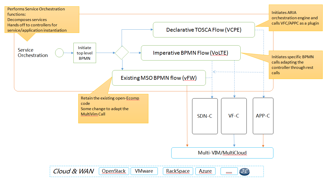 M3 service orchestrator developer wiki confluence ccuart Image collections