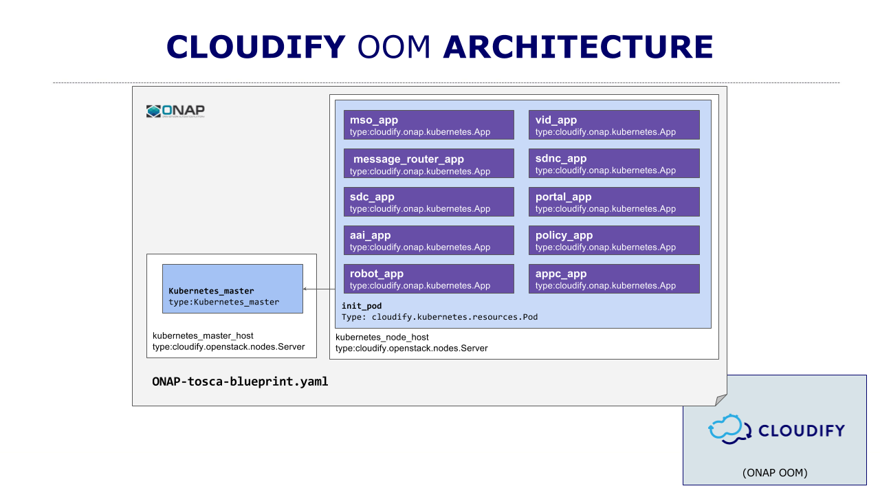 Oom with tosca and cloudify developer wiki confluence 3execute the install workflow malvernweather Choice Image