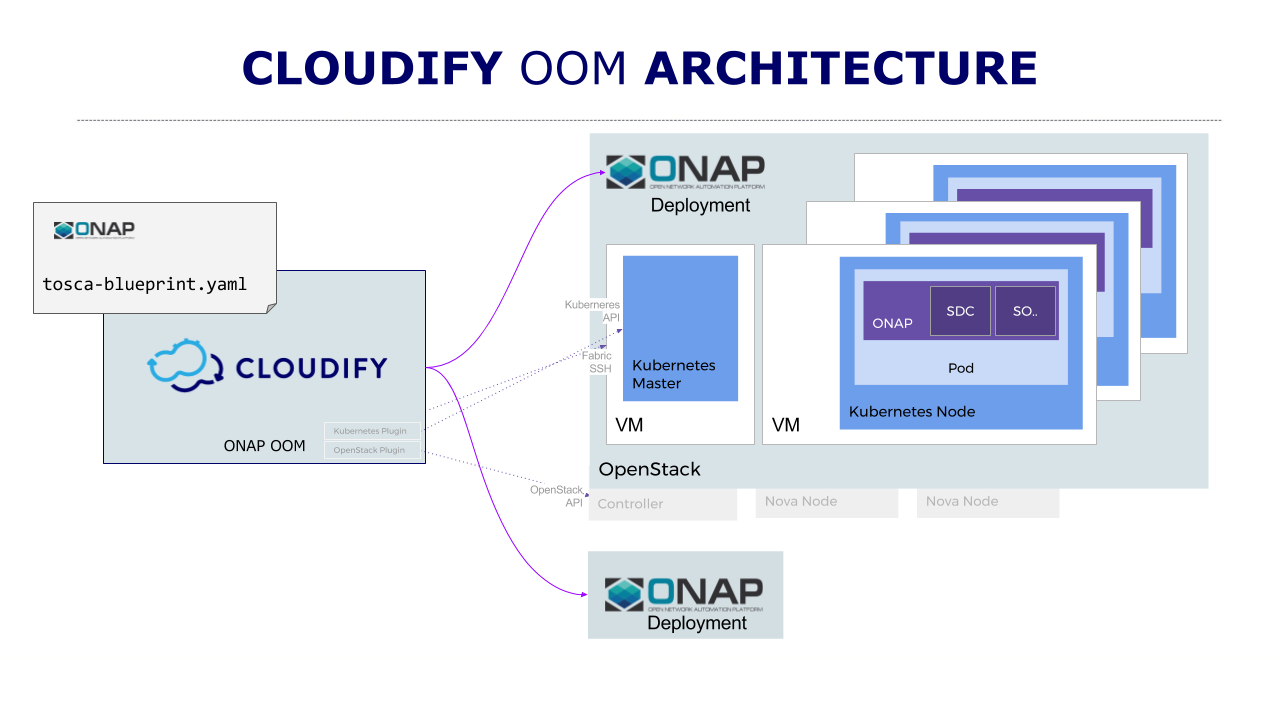 Oom with tosca and cloudify developer wiki confluence onap architecture with kuberentes and openstack malvernweather Gallery