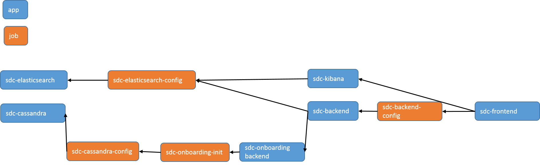 SDC Troubleshooting - Developer Wiki - Confluence
