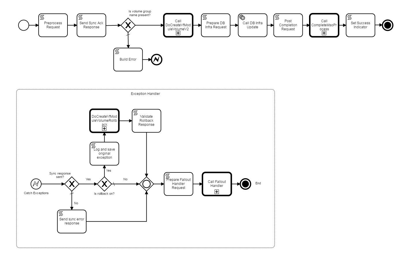Bpmn main process flows developer wiki confluence example createvfmodulevolumeinfrav1bpmn ccuart Image collections