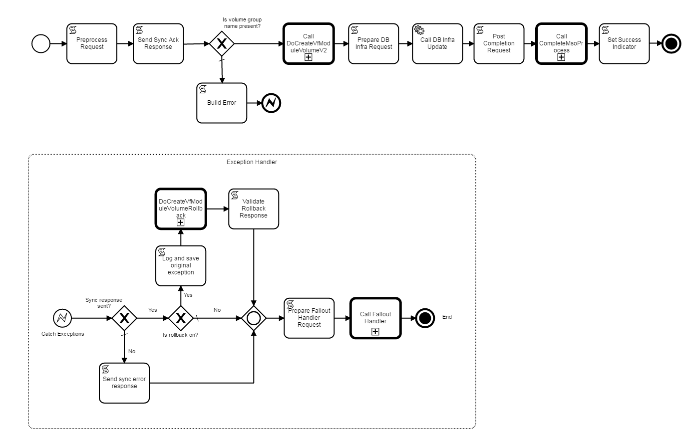 Bpmn Main Process Flows - Developer Wiki