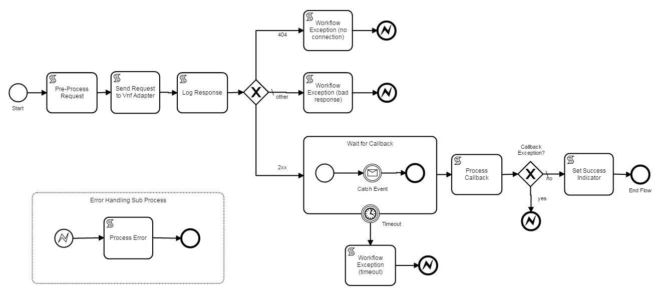 BPMN Subprocess Process Flows - Developer Wiki - Confluence