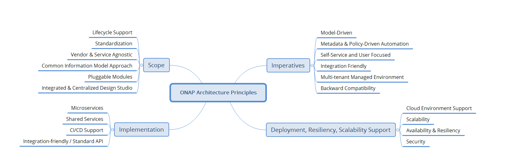 Architecture principles developer wiki confluence mind map diagram above maintained in onap architecture principles and notes xmind pooptronica Choice Image