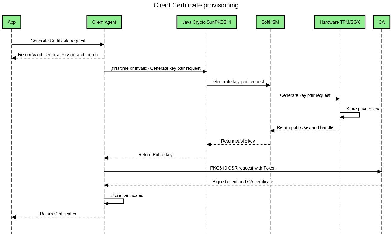 Certificate and Secret Management Service (CSM) - Developer
