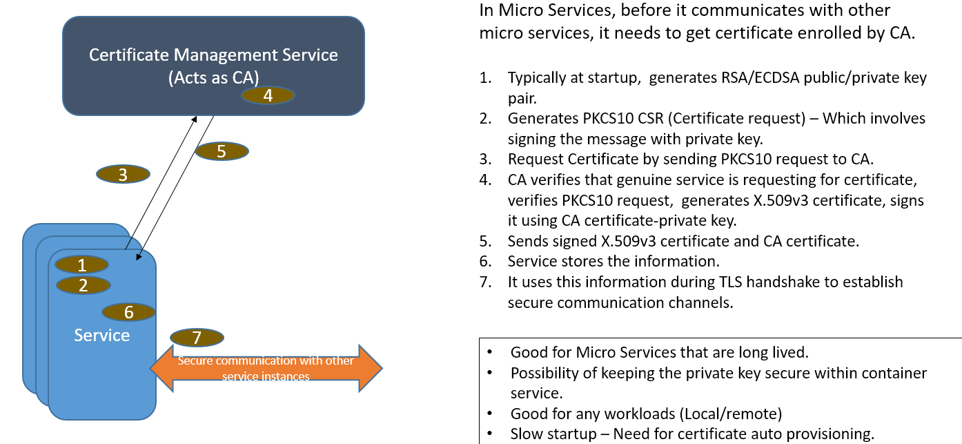 Certificate and secret management service csm developer wiki the below diagram illustrates best practices of certificate enrollment that is end point initiated xflitez Choice Image