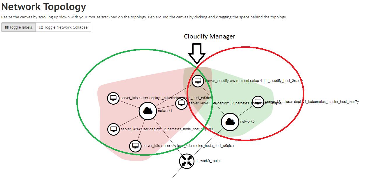 Onap on kubernetes on cloudify developer wiki confluence provision onap using helm tosca blueprint malvernweather Gallery