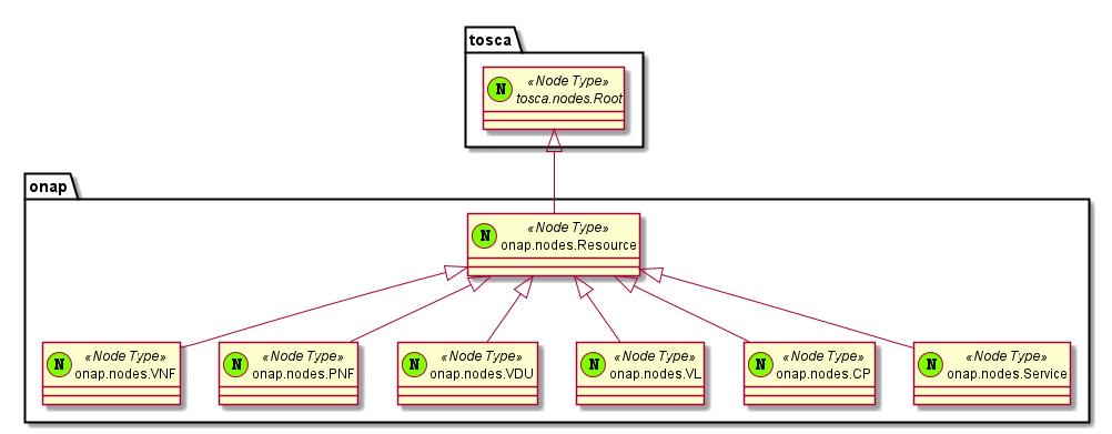 Design time data model 02 resource types hierarchy developer design time data model 02 resource types hierarchy developer wiki confluence ccuart Gallery