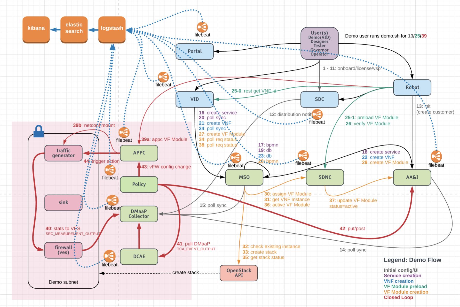 LOG M1 Beijing Release Planning - Developer Wiki - Confluence