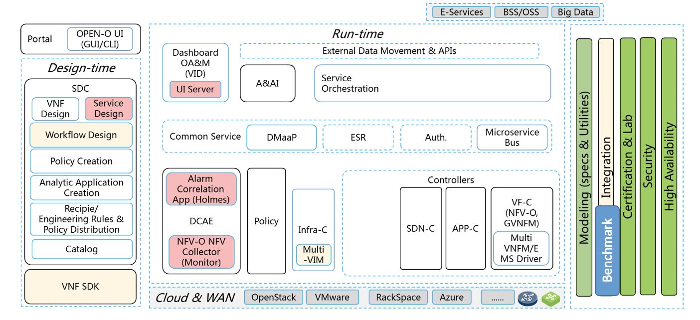 ONAP Benchmark - Developer Wiki - Confluence
