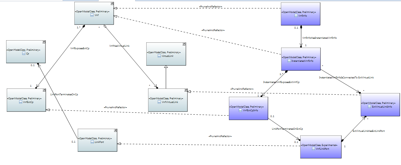 Class diagram discussion developer wiki confluence run time model vnf instance ccuart Gallery