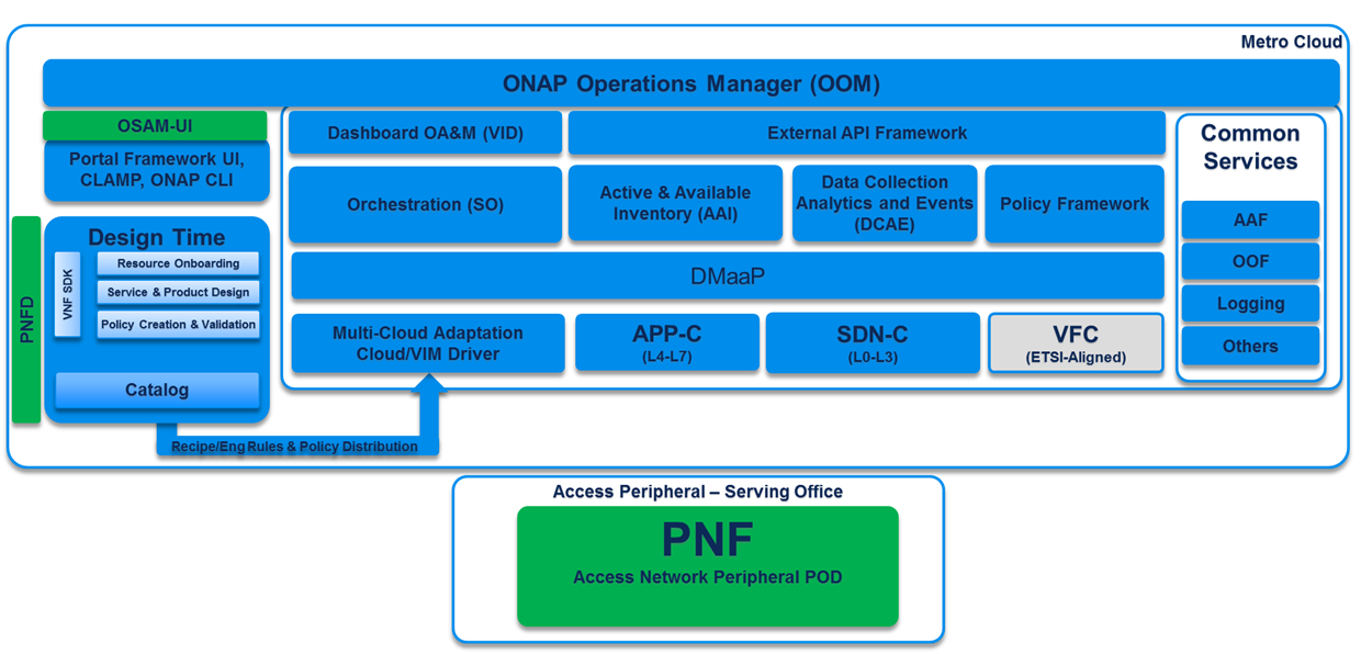 OpenSource Access Manager (OSAM) Use Case - Developer Wiki