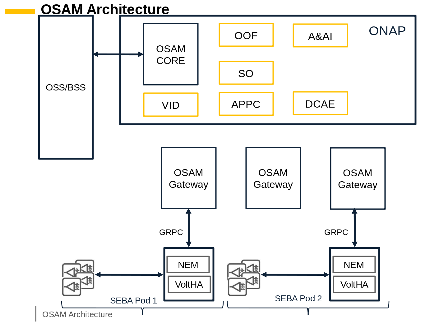 OpenSource Access Manager (OSAM) Use Case - Developer Wiki - Confluence