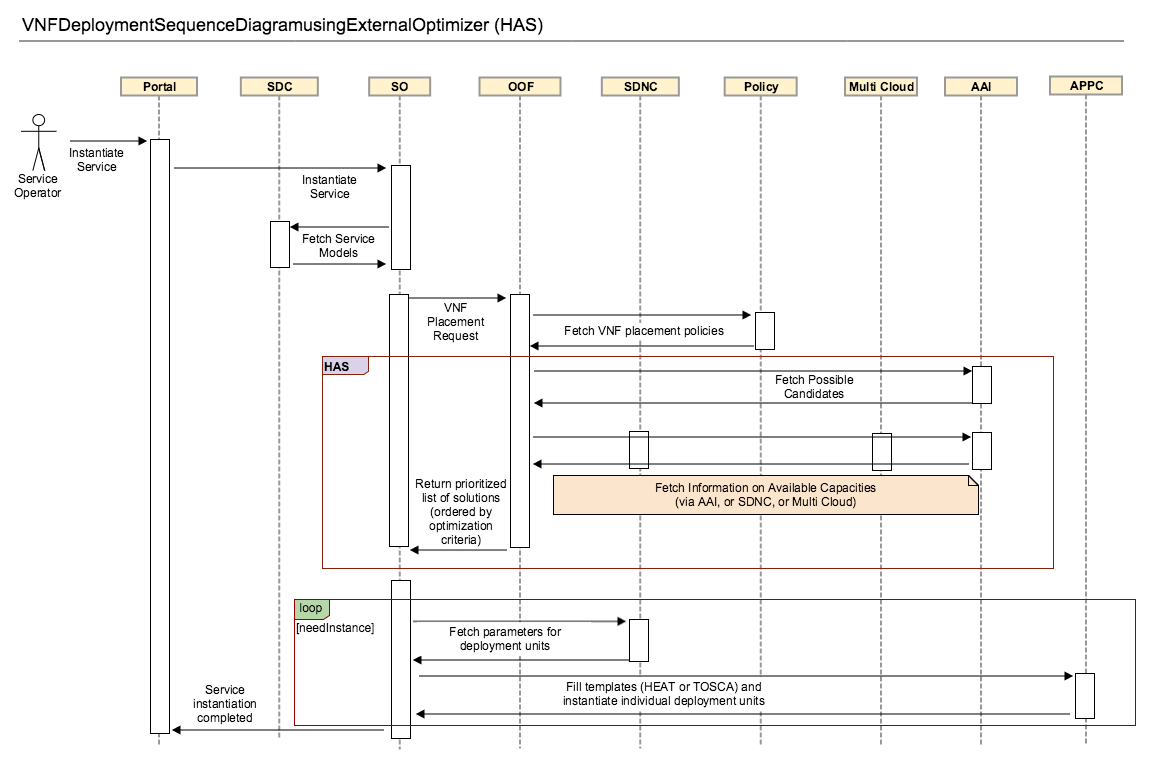 Optimization Service Design Framework - Developer Wiki
