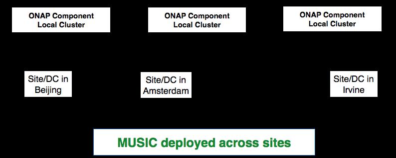 MUSIC Beijing Release Planning - Developer Wiki - Confluence