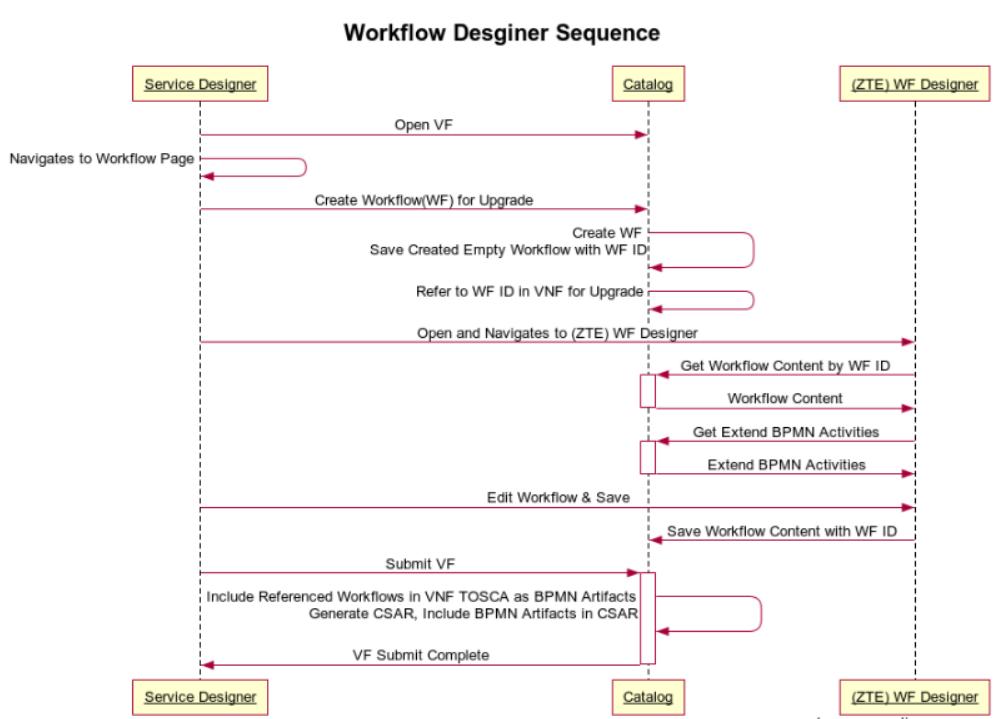 sequence diagram rest apis and data model for r2 workflow. Black Bedroom Furniture Sets. Home Design Ideas