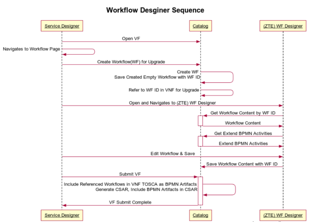Sequence Diagram  Rest Apis And Data Model For R2 Workflow Designer - Developer Wiki