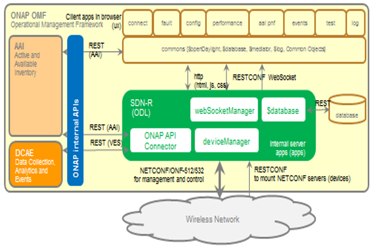 SDN-R Use Cases and Objectives - Developer Wiki - Confluence
