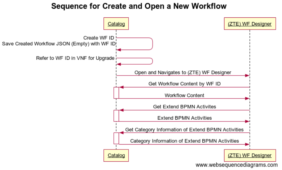 sequence diagram, rest apis and data model for r2 workflow designer REST API Documentation Example for a new workflow, before it be opened, the catalog should create it first the sequence diagram shows as follow