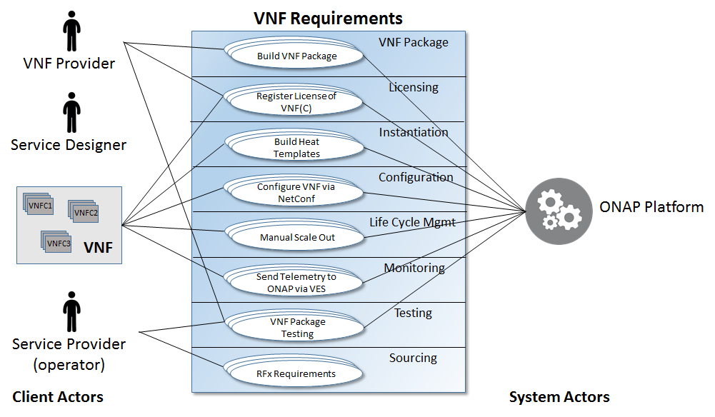 Vnf requirements use cases developer wiki confluence the blue box represents the catagories of use cases there will be multiple use cases in each category and a sample use case is listed in each of the ovals ccuart Gallery