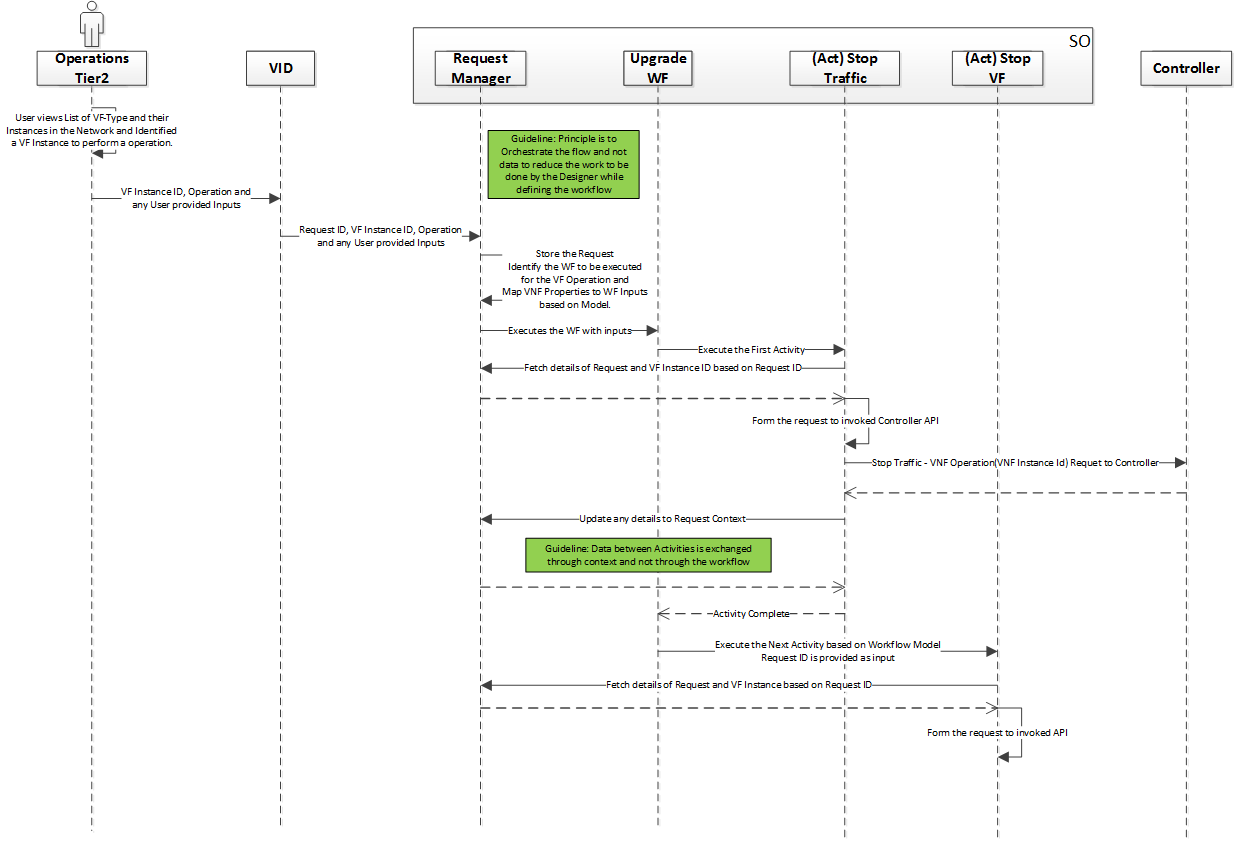 Workflow execution developer wiki confluence ccuart Choice Image