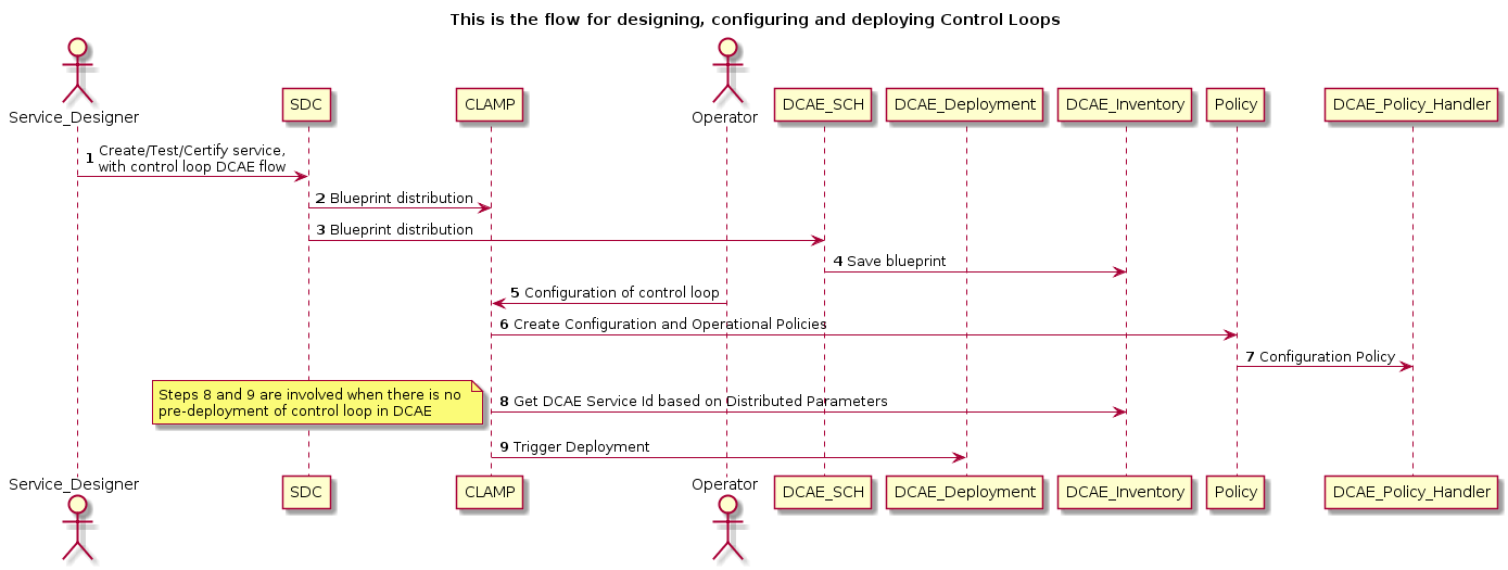 Control loop sub committee beijing flow diagrams developer wiki day 1 sdcclamp create a control loop in a service malvernweather Image collections