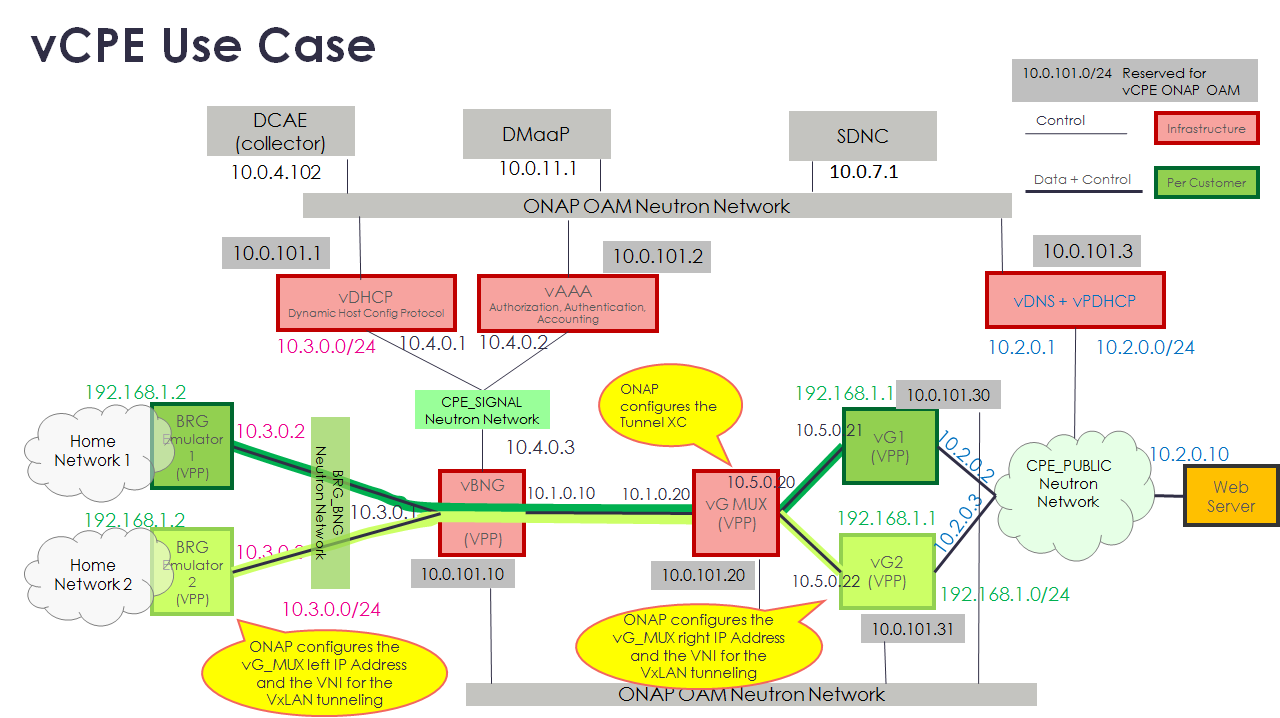 Use case residential broadband vcpe approved developer wiki the diagram above depicts the r1 vcpe use case with the exception of the home networks on the left which will not be part of the tested use case ccuart Choice Image
