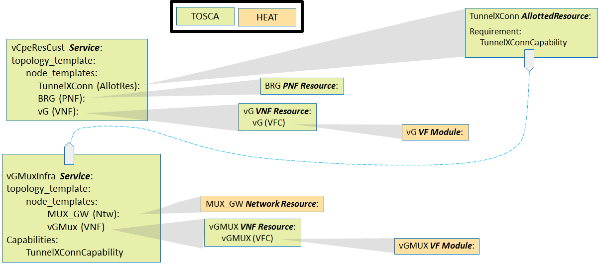 Use Case: Residential Broadband vCPE (Approved) - Developer