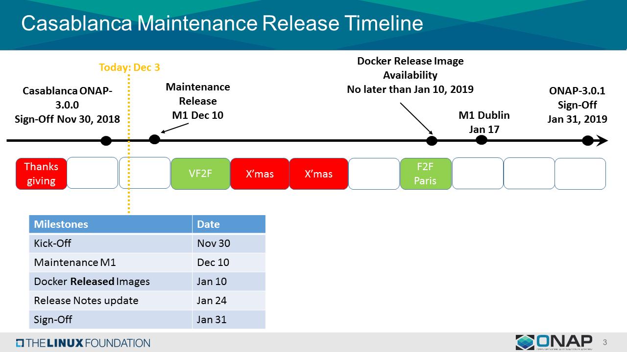 Release Planning - Developer Wiki - Confluence