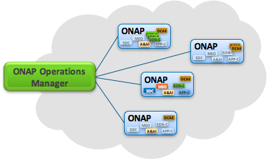 ONAP Operations Manager (5/10/17) - Developer Wiki - Confluence