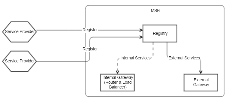 If A Service Is Visible To External System The Information Pulled By Gateway And Can Be Accessed Systems Front End