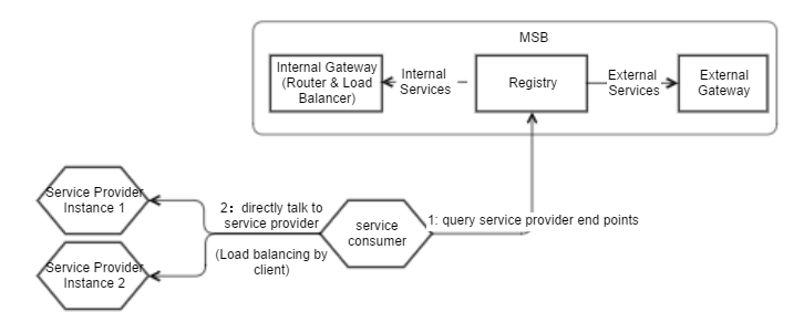 Client Side Discovery And Load Balancing