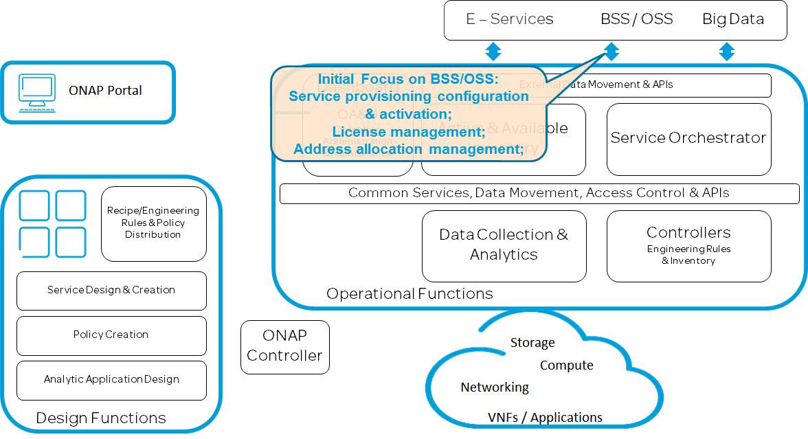 External API Framework (5/15/17) - Developer Wiki - Confluence