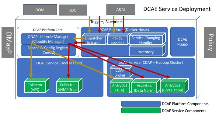 DCAE Project Proposal (5/11/17) - Developer Wiki - Confluence