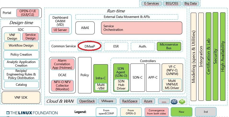 DMaaP – Data Movement as a Platform (5/16/17) - Developer