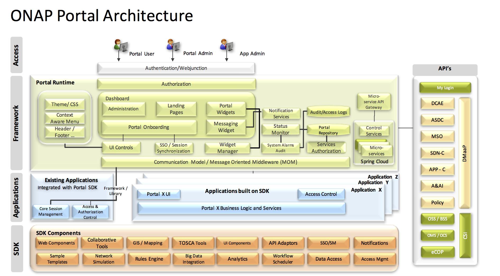 Portal Platform Project Proposal 5 12 17 Developer