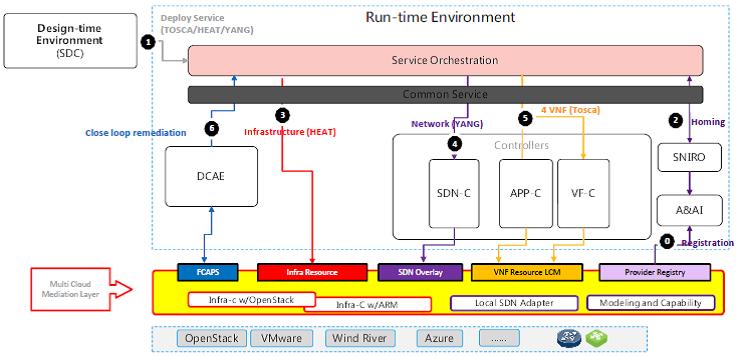 Multi VIM/Cloud (5/11/17) - Developer Wiki - Confluence