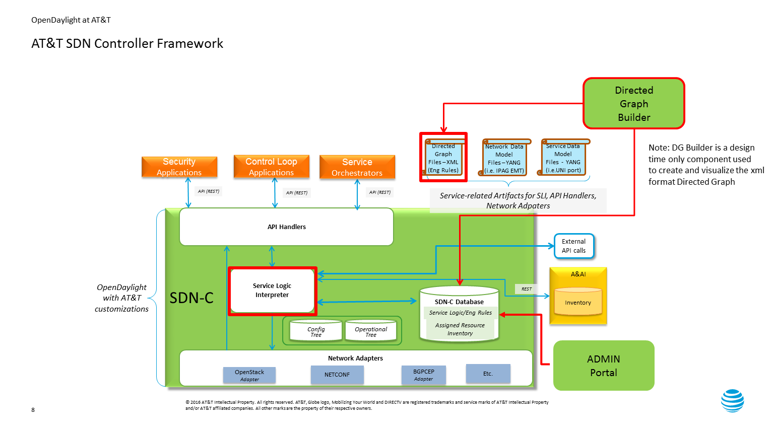 Sdn C Original Project Proposal 51217 Developer Wiki
