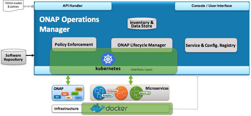 ONAP Operations Manager / ONAP on Containers - Developer Wiki