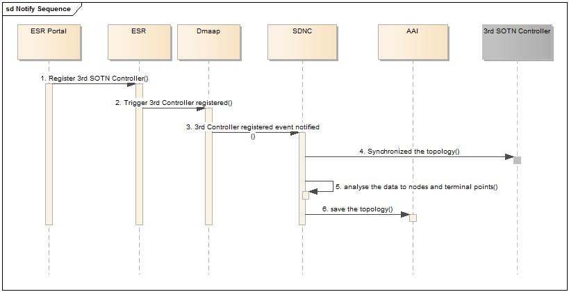 CCVPN(Cross Domain and Cross Layer VPN) USE CASE - Developer