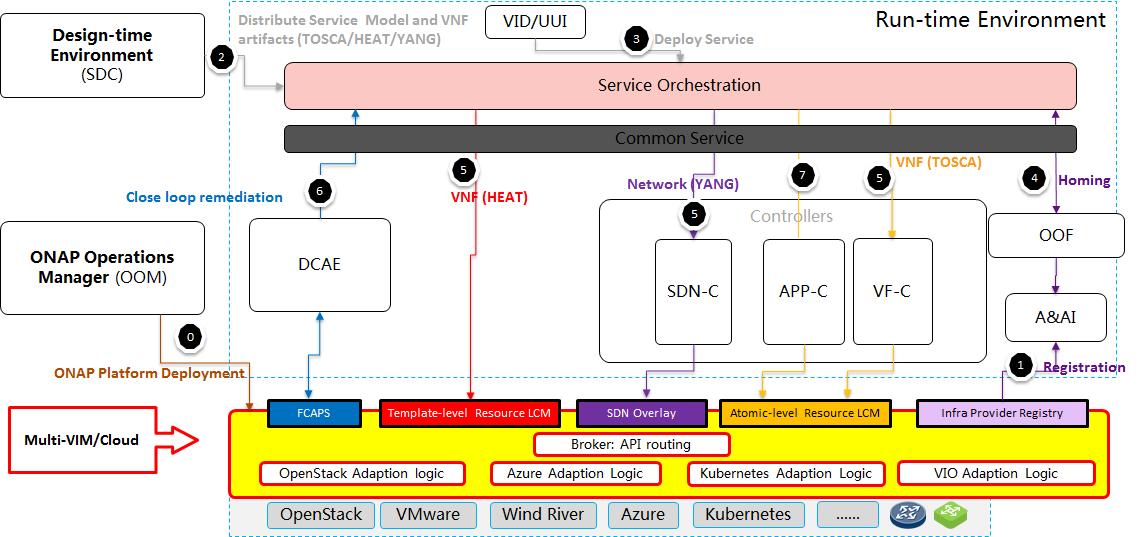 Multi VIM/Cloud Casablanca Release Planning - Developer Wiki