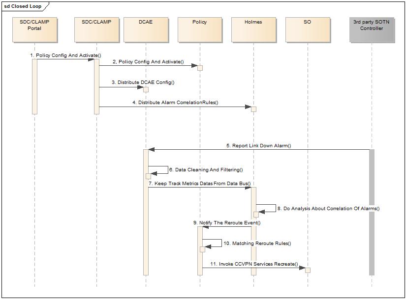 CCVPN Closed Loop - Developer Wiki - Confluence