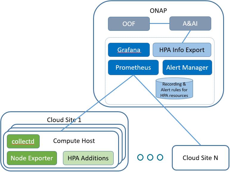 HPA Telemetry Monitoring - Design - Developer Wiki - Confluence